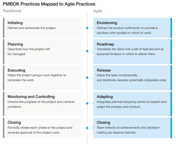 Agile project management changing the business approach for Project management vs agile